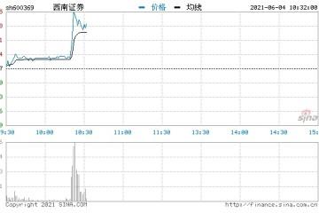 快讯券商股异动西南证券直线拉升涨逾6%