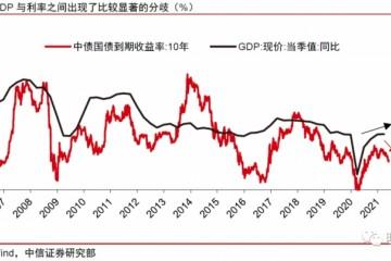 中信证券明明如何看待本轮利率下行与经济的分歧