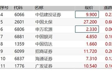 港股券商股涨幅收窄后再度拉升午间消息称不涉及降低证券印花税
