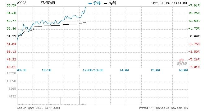泡泡玛特涨近6%中信此前预计上半年营收翻倍