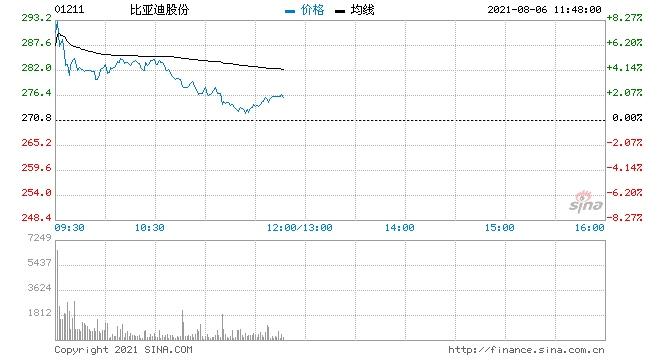 瑞信比亚迪维持跑赢大市评级目标价升12.5%至315港元