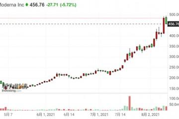 莫德纳股价要大跌75%美银其市值接近2000亿美元很荒谬