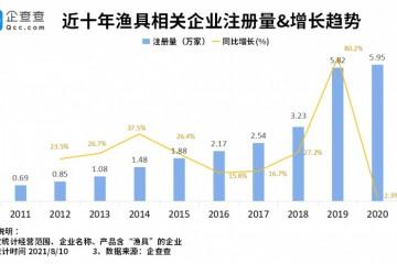 开渔季到来我国渔具相关企业超26万家浙江省最多
